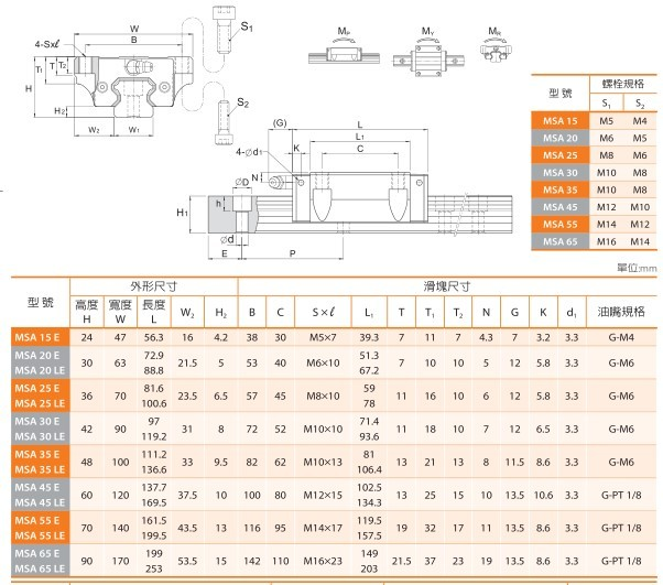 臺灣銀泰PMI直線導軌, MSA55LE導軌滑塊尺寸參數