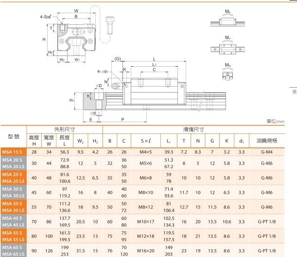 臺灣銀泰PMI導軌,超重負荷MSA35LS導軌滑塊產品尺寸參數