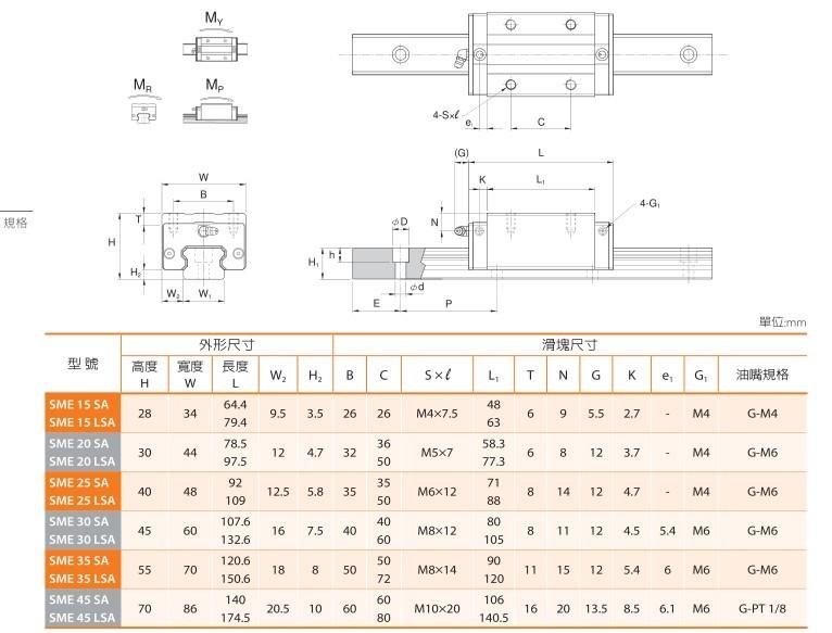 PMI钢珠链带型导轨,SME15SA/SME15LSA尺寸表